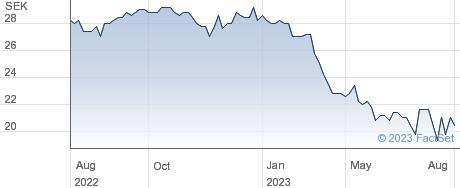 DDM Holding AG performance chart