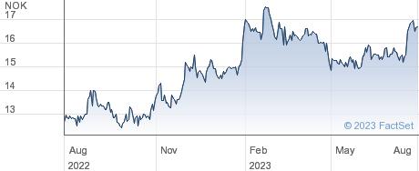 Aqualisbraemar Loc ASA performance chart