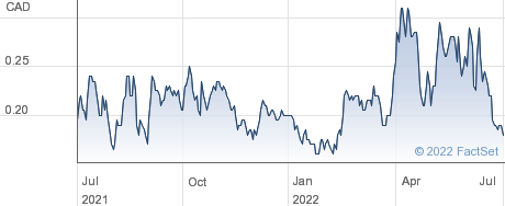 Sable Resources Ltd performance chart