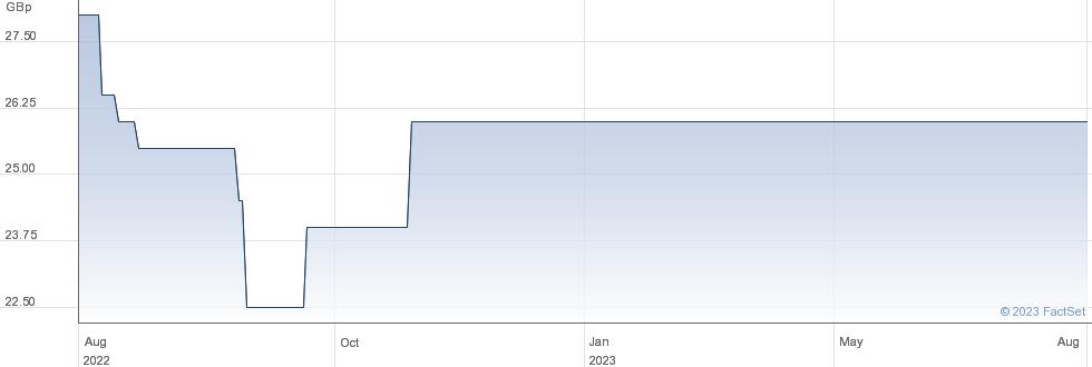 AQUILA SRVS GRP performance chart