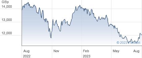 MSCI CHINA A performance chart