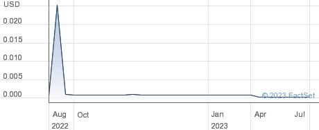 TransAtlantic Capital Inc performance chart