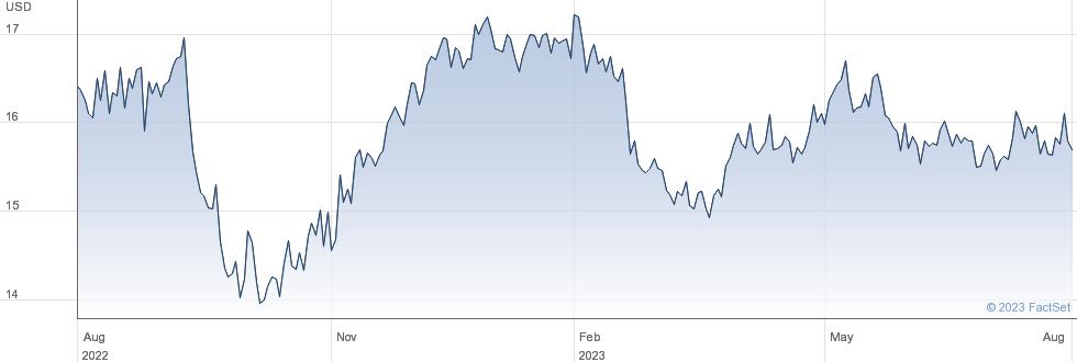 Spark New Zealand Ltd performance chart