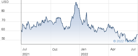 RCI Hospitality Holdings Inc performance chart