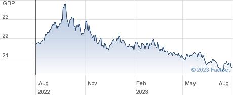 SPDR ICE 0-5USG performance chart