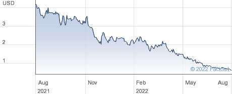 Liberty Tripadvisor Holdings Inc performance chart
