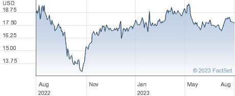 Nomad Foods Ltd performance chart