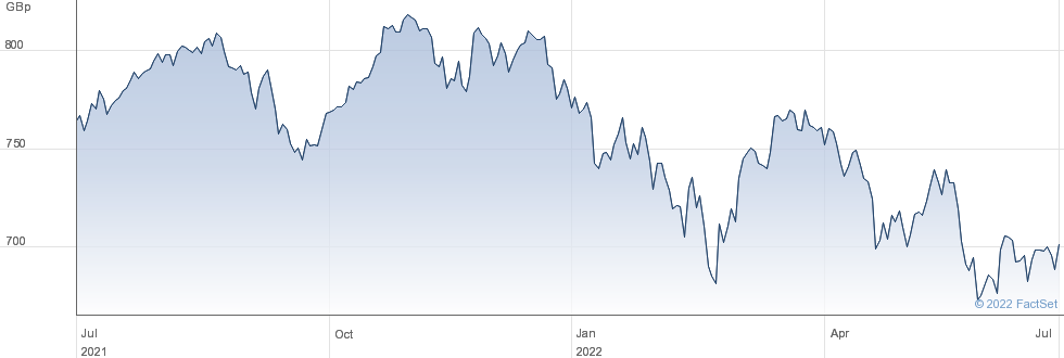 ISH MSCIEURQUAL performance chart