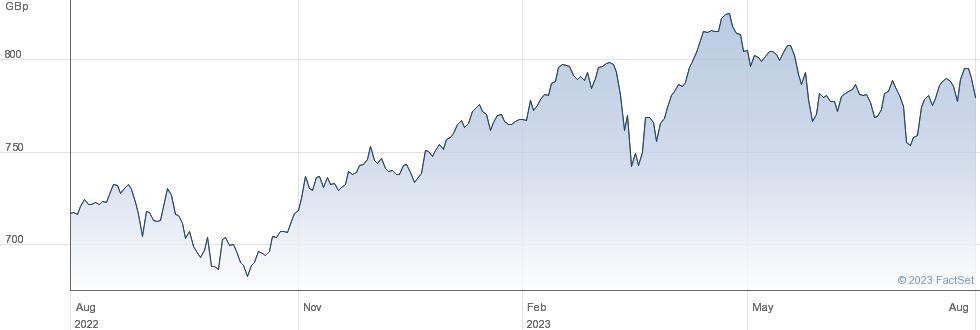 ISH MSCIEURMOME performance chart