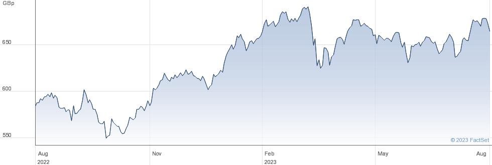 ISH MSCIEURVAL performance chart
