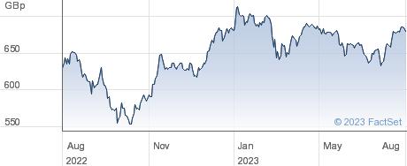 ISH MSCIEURSIZE performance chart