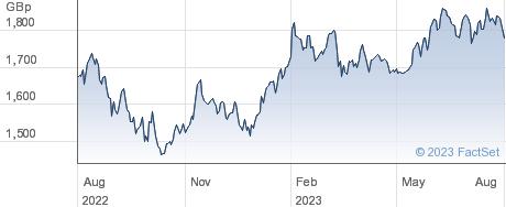 ROBO ETF (GBP) performance chart