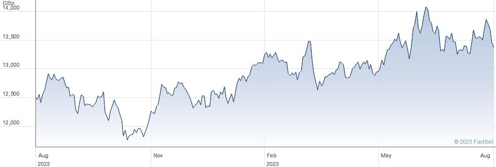 INV NIKKEI 400 performance chart