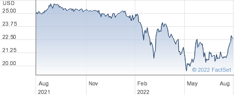 Invesco Mortgage Capital Inc performance chart
