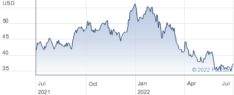 Citizens Financial Group Inc performance chart