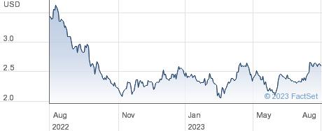 Grupo Aval Acciones y Valores SA performance chart