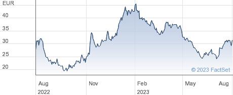 Zalando SE performance chart