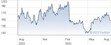 Keysight Technologies Inc performance chart
