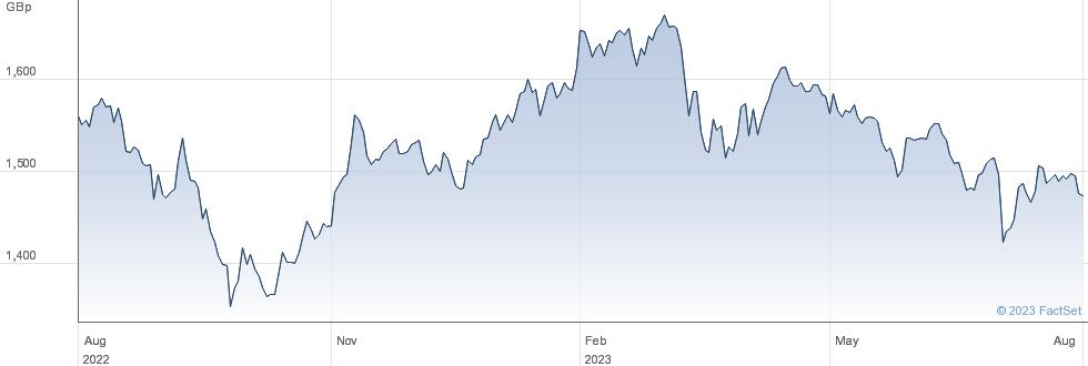 WT EURO SML.CAP performance chart