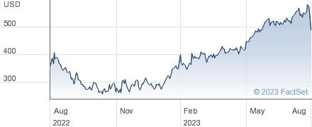 HubSpot Inc performance chart