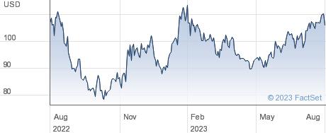 Qorvo Inc performance chart