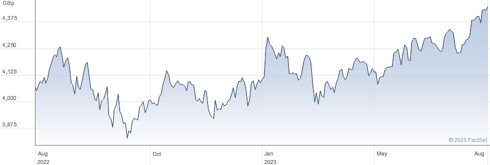 XWORLD QUALITY performance chart
