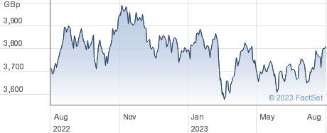 XWORLD MOMENTUM performance chart