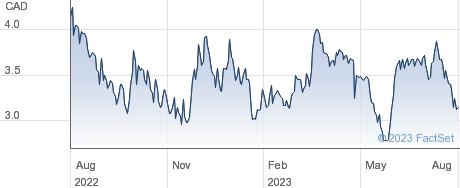 Eloro Resources Ltd performance chart
