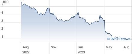 USD Partners LP performance chart