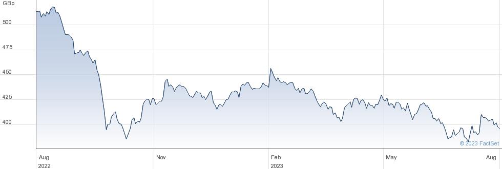 ISH MSCITGTUKRE performance chart