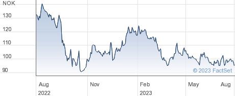 Entra ASA performance chart