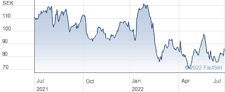 Granges AB performance chart