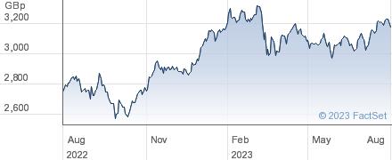 FT EURZN ALDEX performance chart