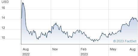 Dynavax Technologies Corp performance chart