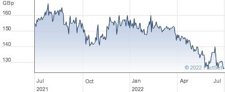 CARRS GROUP performance chart