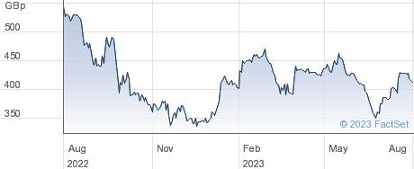 MJ GLEESON performance chart