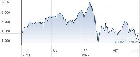 INV ESTX BANKS performance chart