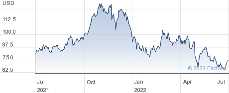 Boot Barn Holdings Inc performance chart