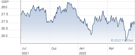 SPDR GLOB INFRA performance chart