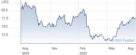 Newtek Business Services Corp performance chart