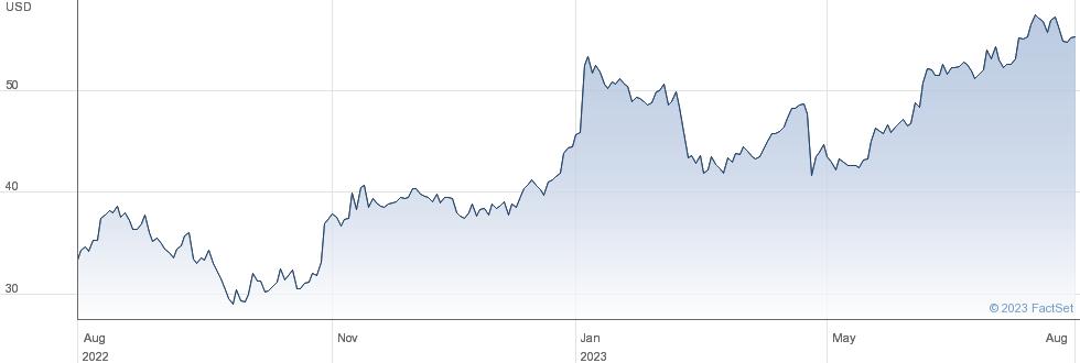 Enova International Inc performance chart