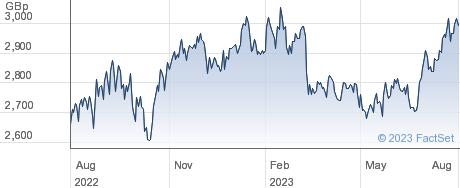 PERSHING SQUARE performance chart