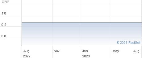 SOG_.GDAXI_MF28 performance chart