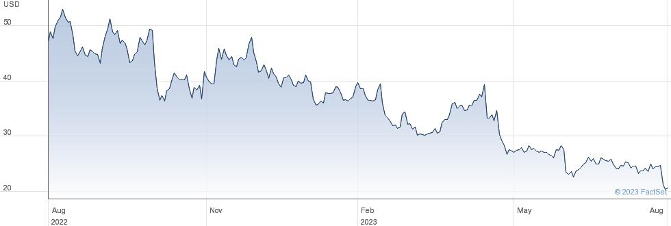 Nevro Corp performance chart