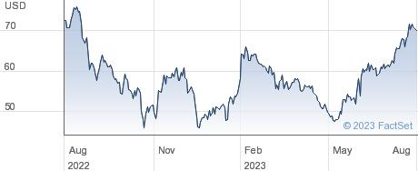 Triumph Bancorp Inc performance chart