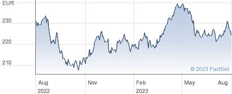 SPDR  CON STA performance chart