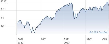 SPDR  FINAN performance chart