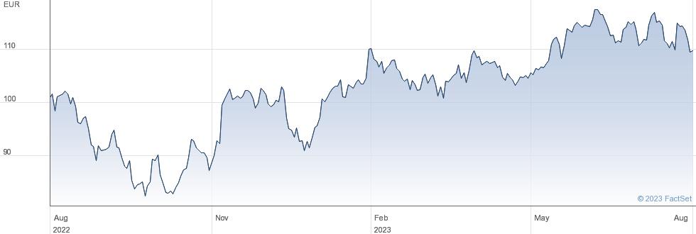 SPDR  TECH performance chart