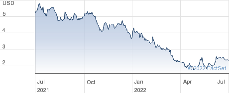Paratek Pharmaceuticals Inc performance chart