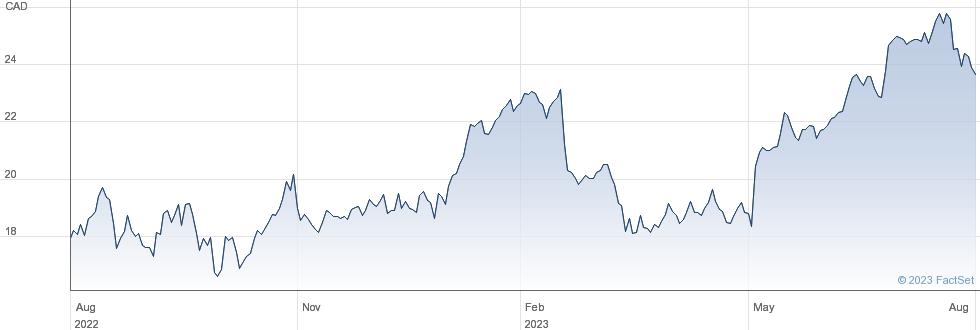 Air Canada performance chart